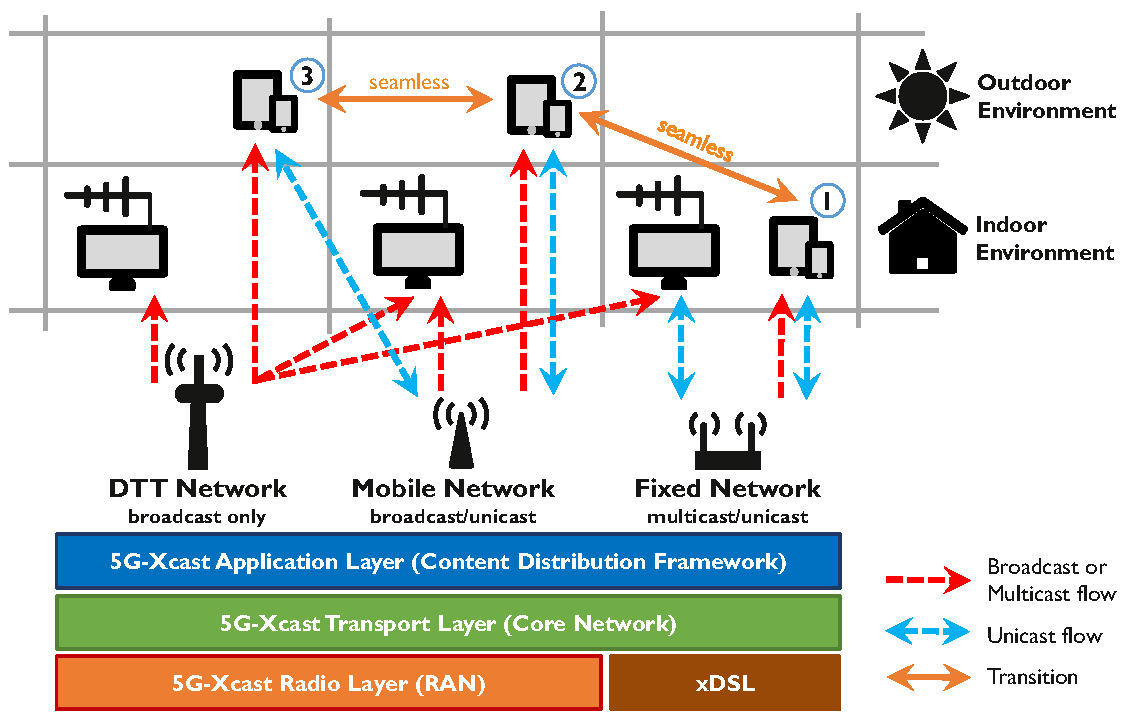 About – 5G-Xcast