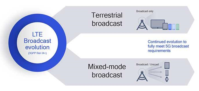 3GPP to study the enhancement needed for LTE-based eMBMS to