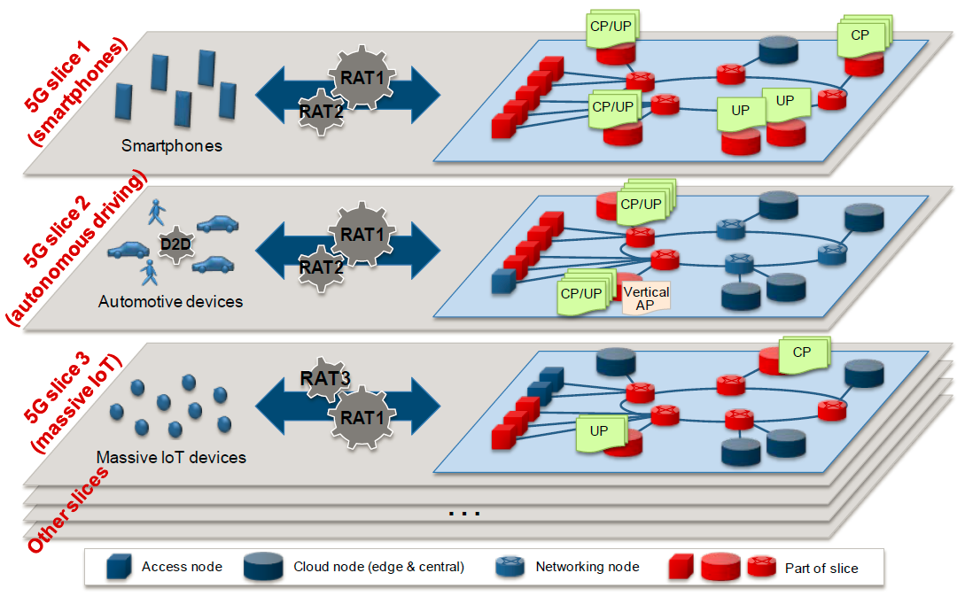 Now available Deliverable D4 2 on Converged Core Network – 5G-Xcast