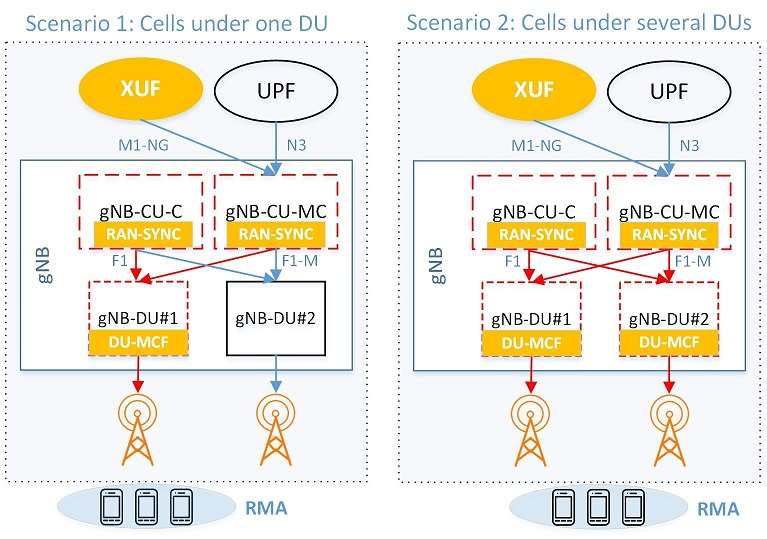 Deliverable D3.3 on RAN Logical Architecture and Interfaces for 5G-Xcast now available