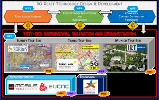 Deliverable – 5G-Xcast